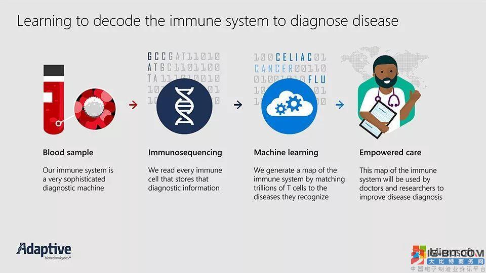 "微软携手Adaptive Biotechnologies利用AI""解码""免疫系统"