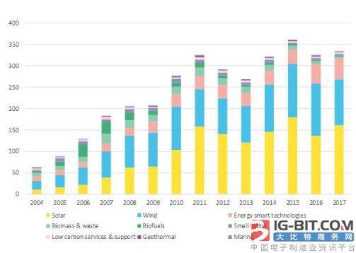 2017年全球清洁能源投资同比增3%至3335亿美元 光伏占近一半