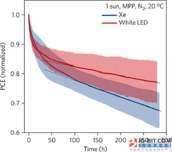 Nat. Energy:系统研究操作条件对钙钛矿太阳电池降解性能的影响