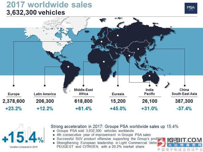 """2017年PSA集团销量同比增长15% 在华却遭""""断崖式""""下滑"""