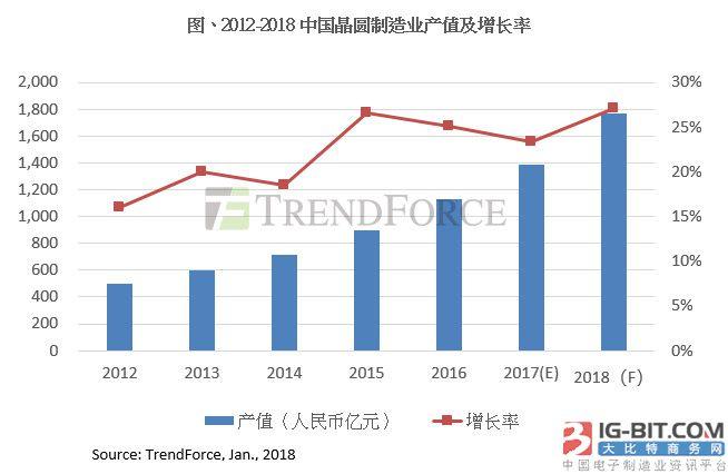 2018大陆晶圆制造产业竞争升级 12英寸月产能逼近70万片