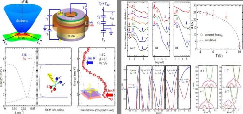 半导体所等在拓扑激子绝缘体相研究中获进展