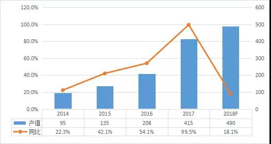 从杉杉拟50亿元建锂电正极材料项目 看2018年正极材料市场趋势
