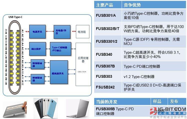 加速系统设计的低功耗的USB Type-C方案
