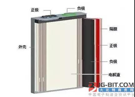 干货:软包,方形,圆柱电池封装结构及技术特性解析