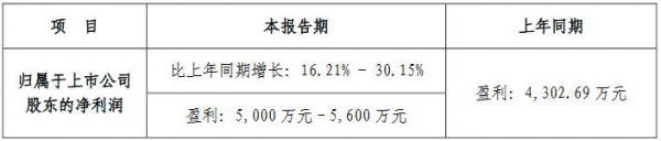 光莆股份2017年业绩预增约16%-30%