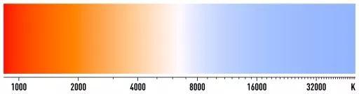 LED照明不能只考虑色温,小心成了反效果