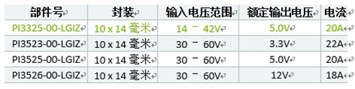 Vicor推出首款20 Amp 24V Cool-Power ZVS降压稳压器