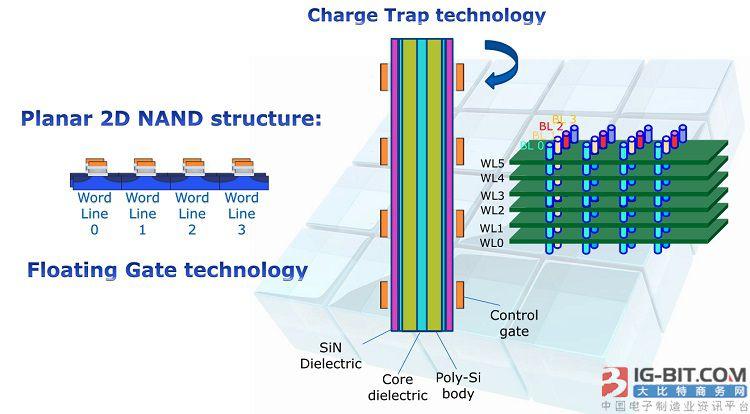 3D NAND储存加速行动应用发展