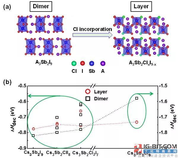 锑基层状钙钛矿材料的制备及其在非铅钙钛矿太阳能电池中的应用