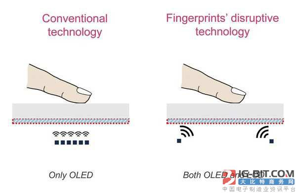 全屏幕都能识别:超声波指纹识别解决方案