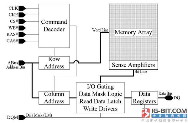 新式DRAM存取技术倍增超频性能