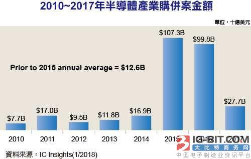 半导体购并明显降温 2017全年购并金额仅277亿美元
