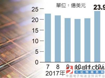 SEMI:今年全球半导体设备出货大陆将超过台湾
