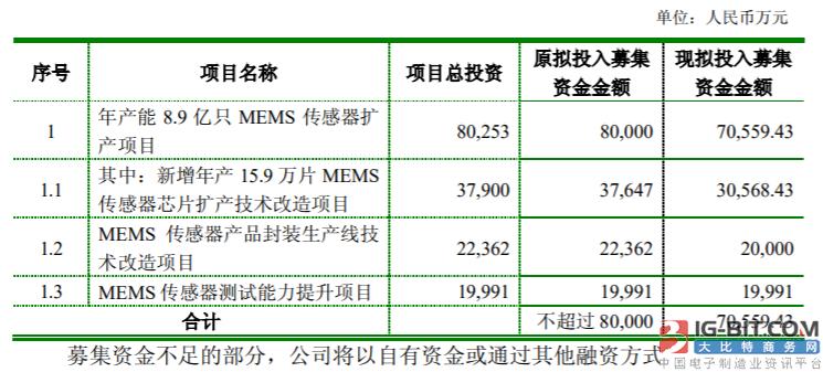 士兰微向子公司增资,提升MEMS传感器产品市占率