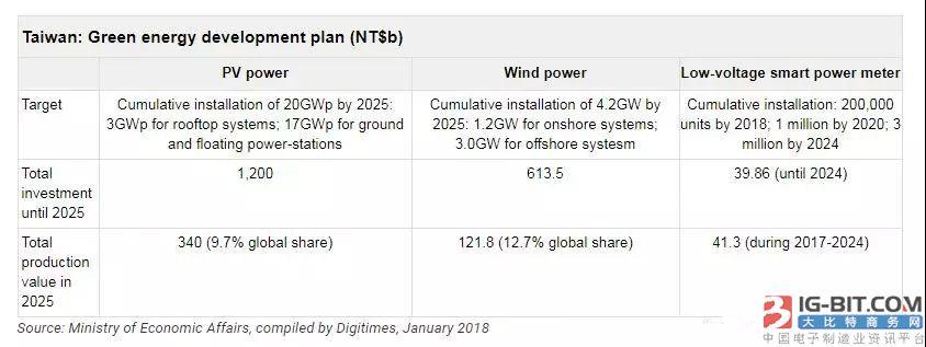 台湾光伏、风电市场有多大?