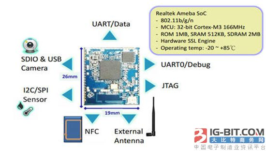 Realtek推出新型智能家居IoT方案