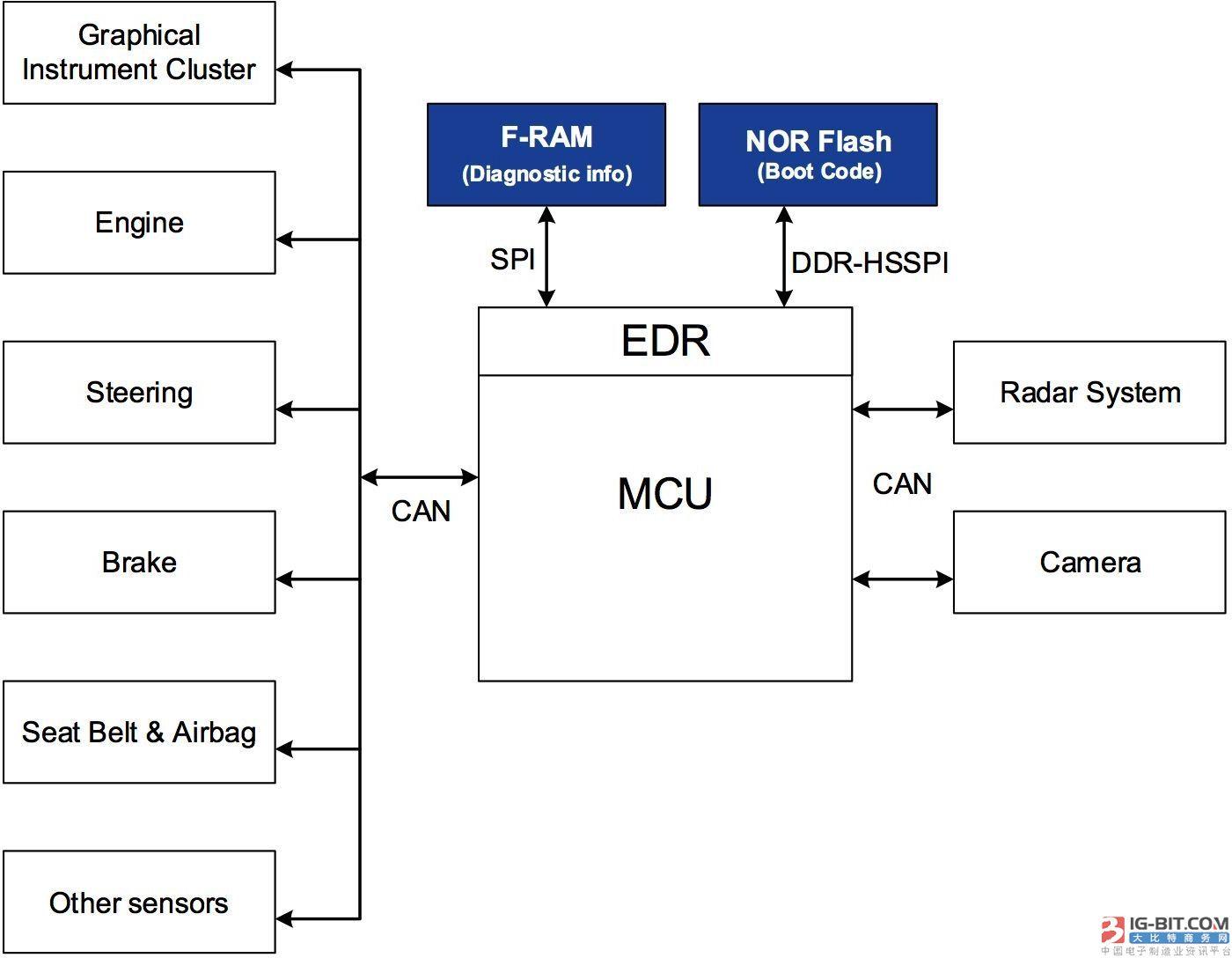 如何给汽车系统选择合适的非易失性存储器