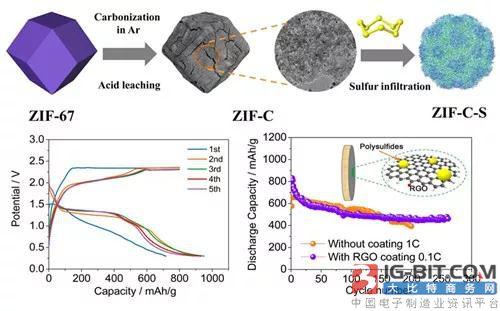上硅所在镁硫电池研究取得重要进展!