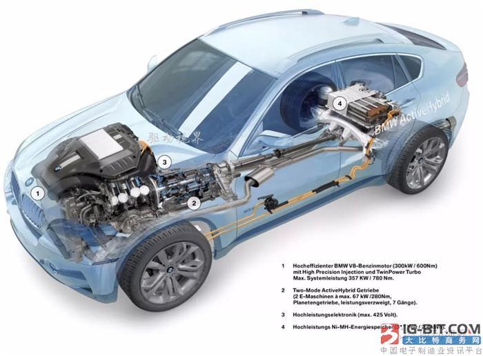 新能源汽车混合动力技术路线p0-p4构型解析