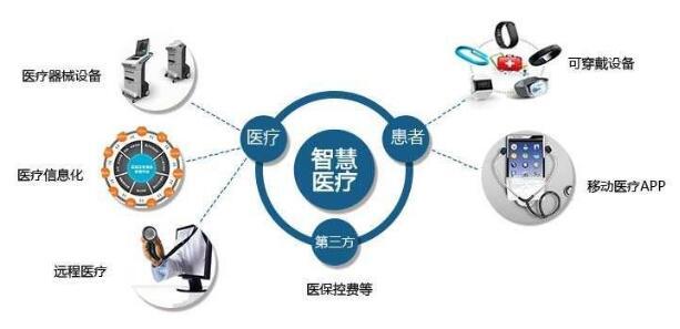 物联网技术开启万物互联时代 浅析物联网技术在医疗行业的应用