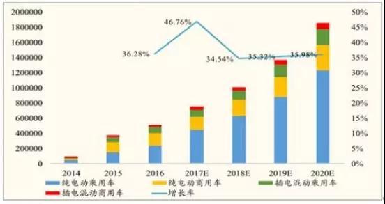 二,需求端情况分析 2017-2020年,预计中国新能源汽车的销量分别为75
