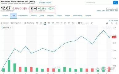 AMD财报优于预期 警告芯片漏洞、减税、数字货币前景影响
