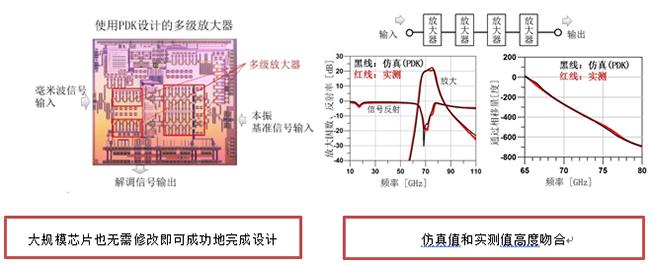 三重富士通澳门网络在线娱乐推出55nm CMOS毫米波制程设计套件