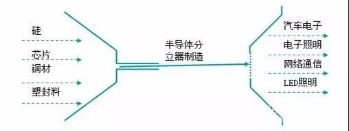 中外半导体分立器件厂商盘点