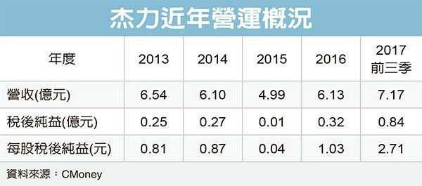 杰力董事长:今年MOSFET市场供给仍吃紧