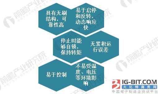2018年中国步进电机制造行业趋势与发展前景分析