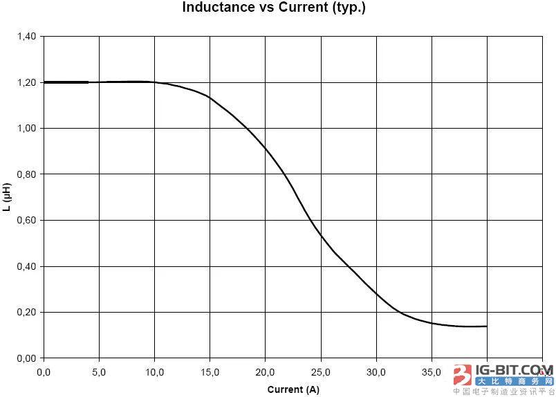 功率电感选型关键点之额定电流