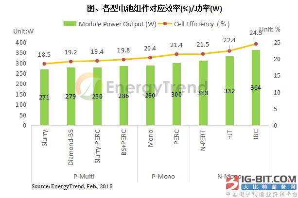 第三批光伏领跑者计划引领 N型电池技术预计2018年迈入量产阶段