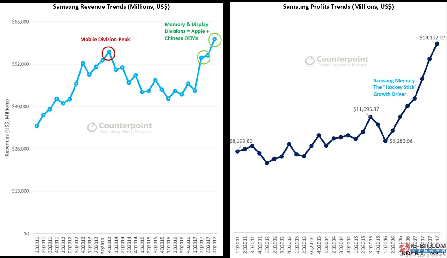 Counterpoint: 三星正在转向一家半导体和系统公司
