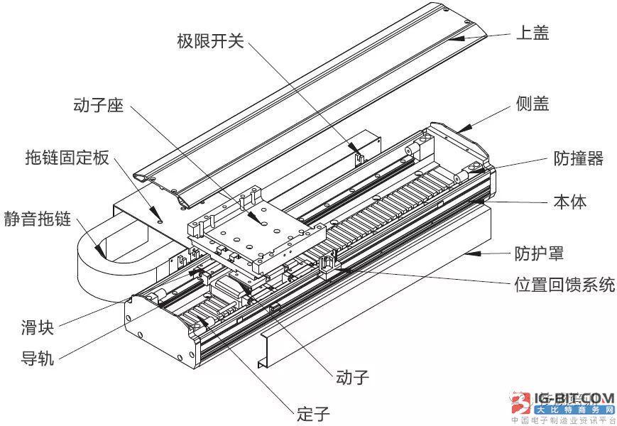 直线电机在数控机床中的应用与常见问题