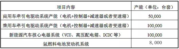 上海电驱动与东风实业设合资公司 发力新能源汽车动力总成系统