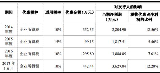 明微电子IPO:经营现金流低于净利 曾因业绩不佳撤销申请
