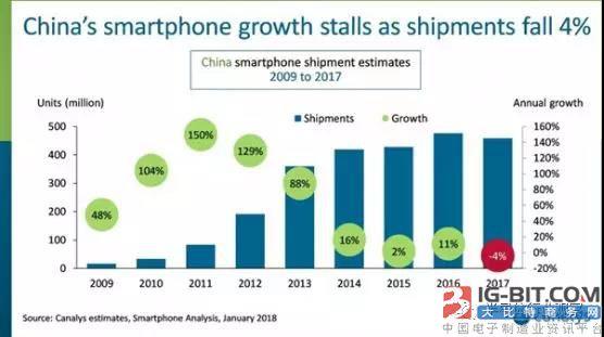 手机前景不看好,众多半导体厂商面临大挑战