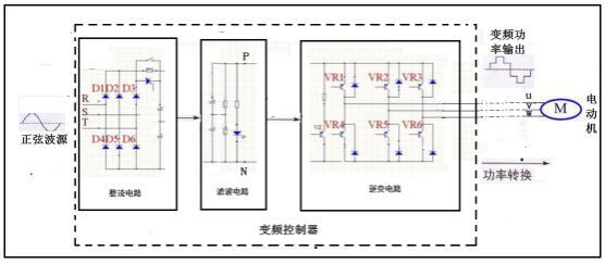 应用多种技术是抑制变频驱动器电磁干扰有效举措