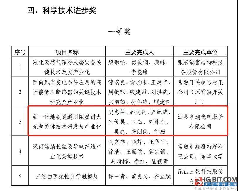 亨通光电荣获两项苏州市科学技术进步奖