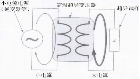 利用高温超导变压器的小型、轻量交流电源及其状态监视系统的开发