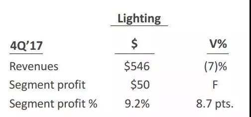 除了照明业务,GE还将出售Current?