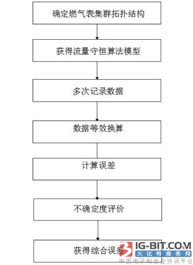 【专利】一种智能燃气表在线综合误差校准方法
