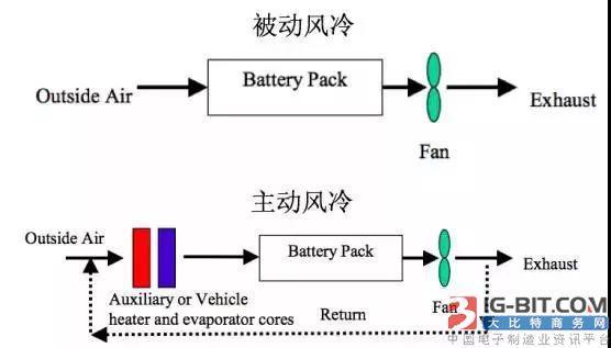液冷 液冷采用防冻液(比如乙二醇)作为换热介质。方案中一般会有多路不同的换热回路,例如VOLT具有散热器回路、空调回路、PTC回路,电池管理系统根据热管理策略进行响应调节和切换。而TESLA Model S有一个与电机冷却串联的回路,当电池在低温状态下需要加热时,电机冷却回路与电池冷却回路串联,电机可为电池加热。当动力电池处于高温时,电机冷却回路与电池冷却回路将被调节为并联,两套冷却系统独立散热。