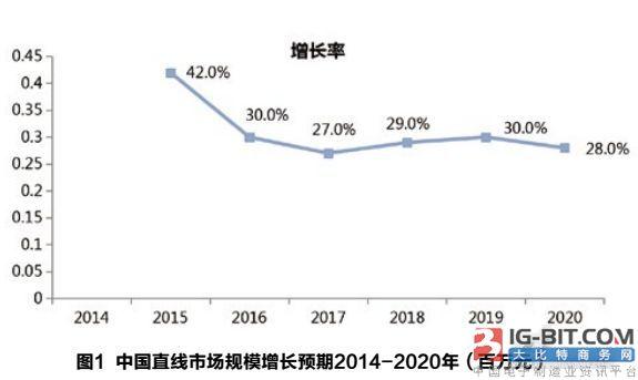市场 | 2017中国直线电机市场市场研究报告