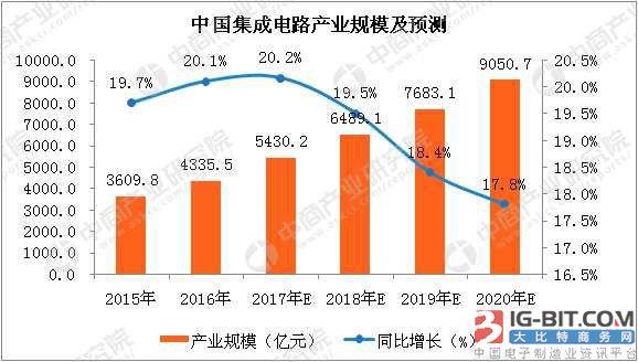 2018年中国集成电路产量及产业规模预测