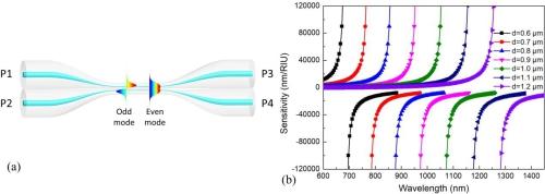 基于光纤耦合器的无标超高灵敏度生物传感器研究获进展