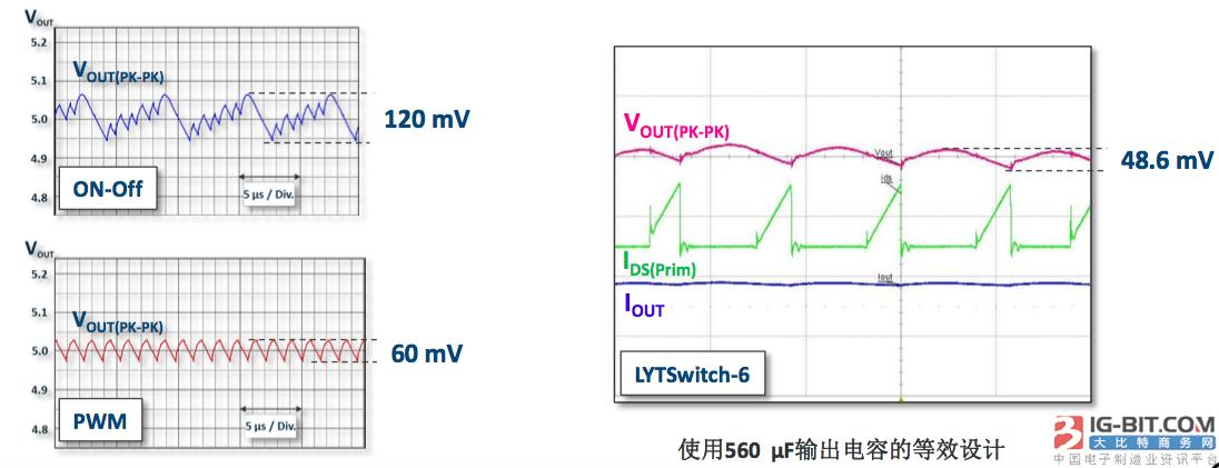 "LYTSwitch-6全揭秘:智能照明""全能型""LED驱动IC"
