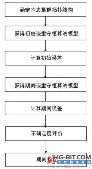 【专利】一种在线运行智能水表的期间核查方法