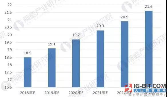 2018年中国变压器制造行业技术现状与前景预测